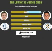 Ian Lawlor vs James Shea h2h player stats