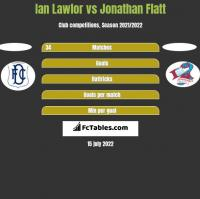 Ian Lawlor vs Jonathan Flatt h2h player stats