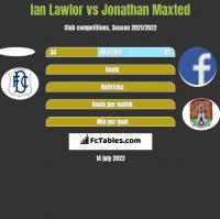 Ian Lawlor vs Jonathan Maxted h2h player stats