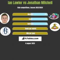 Ian Lawlor vs Jonathan Mitchell h2h player stats