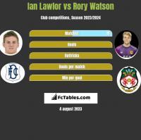 Ian Lawlor vs Rory Watson h2h player stats