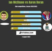 Ian McShane vs Aaron Doran h2h player stats