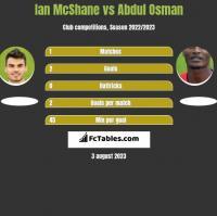 Ian McShane vs Abdul Osman h2h player stats