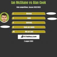 Ian McShane vs Alan Cook h2h player stats