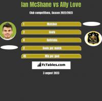 Ian McShane vs Ally Love h2h player stats