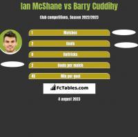 Ian McShane vs Barry Cuddihy h2h player stats