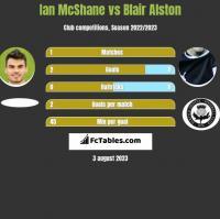 Ian McShane vs Blair Alston h2h player stats