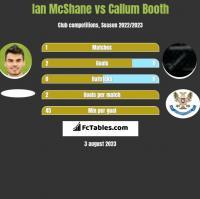 Ian McShane vs Callum Booth h2h player stats
