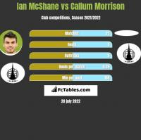 Ian McShane vs Callum Morrison h2h player stats