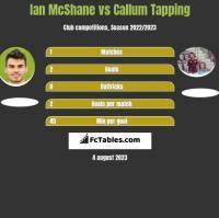 Ian McShane vs Callum Tapping h2h player stats