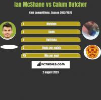 Ian McShane vs Calum Butcher h2h player stats