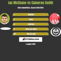 Ian McShane vs Cameron Smith h2h player stats