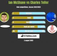 Ian McShane vs Charles Telfer h2h player stats