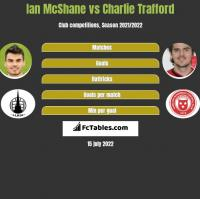 Ian McShane vs Charlie Trafford h2h player stats