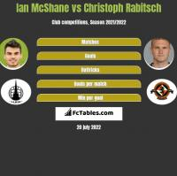 Ian McShane vs Christoph Rabitsch h2h player stats