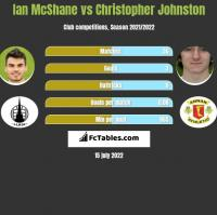 Ian McShane vs Christopher Johnston h2h player stats
