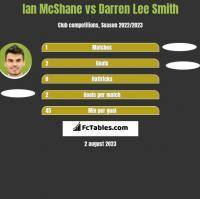Ian McShane vs Darren Lee Smith h2h player stats
