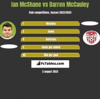 Ian McShane vs Darren McCauley h2h player stats