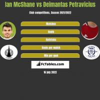 Ian McShane vs Deimantas Petravicius h2h player stats