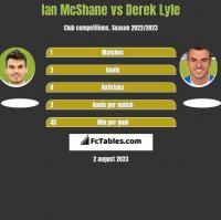 Ian McShane vs Derek Lyle h2h player stats