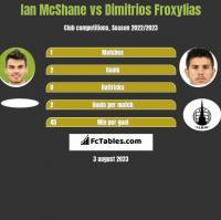 Ian McShane vs Dimitrios Froxylias h2h player stats