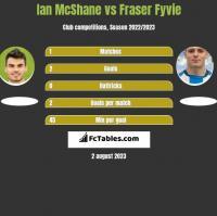 Ian McShane vs Fraser Fyvie h2h player stats