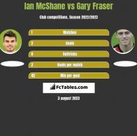 Ian McShane vs Gary Fraser h2h player stats