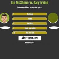 Ian McShane vs Gary Irvine h2h player stats