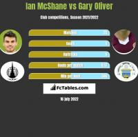 Ian McShane vs Gary Oliver h2h player stats