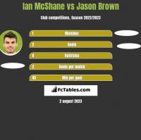 Ian McShane vs Jason Brown h2h player stats