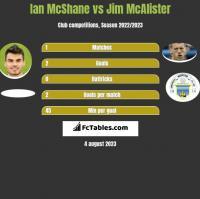 Ian McShane vs Jim McAlister h2h player stats