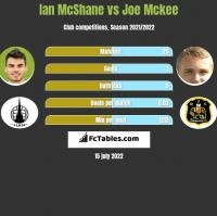 Ian McShane vs Joe Mckee h2h player stats