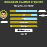 Ian McShane vs Jordan Kirkpatrick h2h player stats