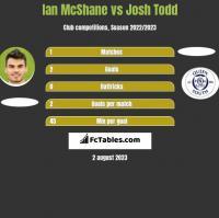 Ian McShane vs Josh Todd h2h player stats