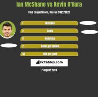 Ian McShane vs Kevin O'Hara h2h player stats