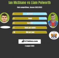 Ian McShane vs Liam Polworth h2h player stats