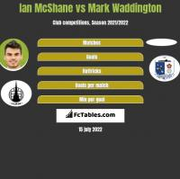Ian McShane vs Mark Waddington h2h player stats
