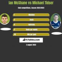 Ian McShane vs Michael Tidser h2h player stats