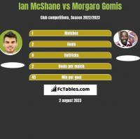 Ian McShane vs Morgaro Gomis h2h player stats