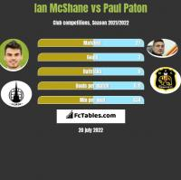 Ian McShane vs Paul Paton h2h player stats