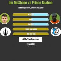Ian McShane vs Prince Buaben h2h player stats