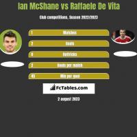 Ian McShane vs Raffaele De Vita h2h player stats