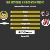 Ian McShane vs Riccardo Calder h2h player stats