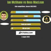 Ian McShane vs Ross MacLean h2h player stats