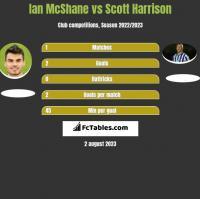 Ian McShane vs Scott Harrison h2h player stats