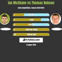 Ian McShane vs Thomas Robson h2h player stats