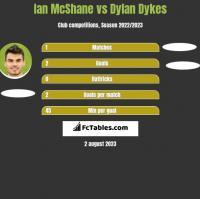 Ian McShane vs Dylan Dykes h2h player stats