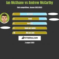 Ian McShane vs Andrew McCarthy h2h player stats