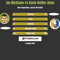 Ian McShane vs Davis Keillor-Dunn h2h player stats