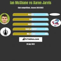 Ian McShane vs Aaron Jarvis h2h player stats